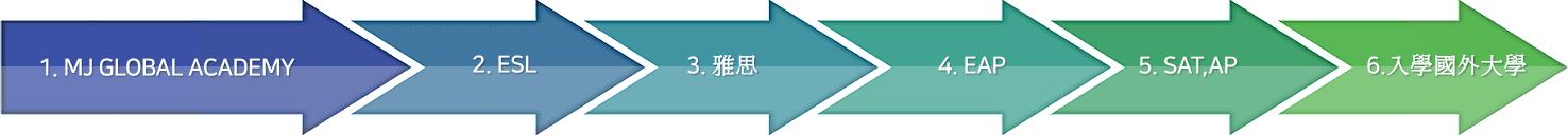 진학프로그램단계